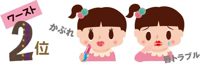 おしゃれ障害ワースト2、色つき・香りつきリップクリーム