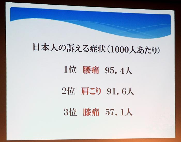 「日本人が訴える症状」のスライド