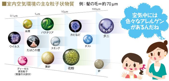 「室内空気環境の主な粒子状物質」の図解