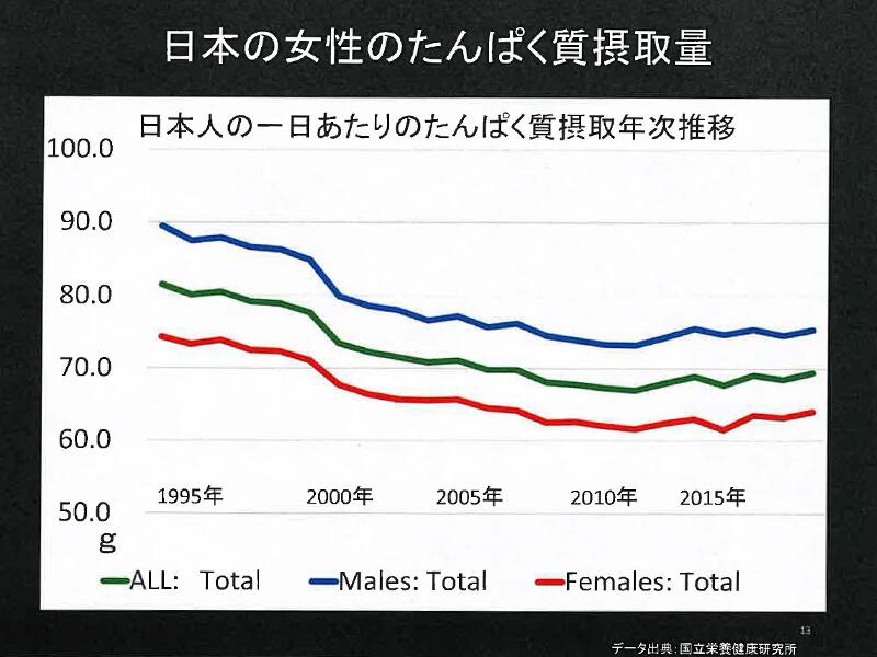 日本の女性のたんぱく質摂取量